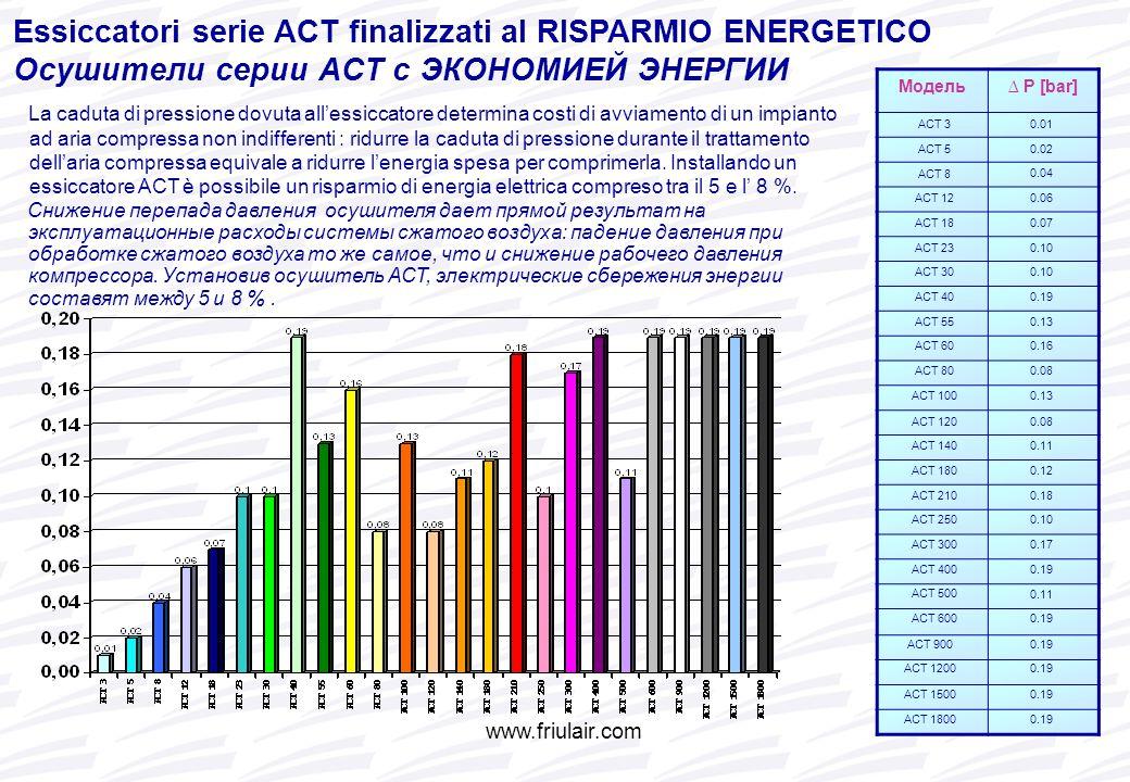 Essiccatori serie ACT finalizzati al RISPARMIO ENERGETICO Осушители серии ACT с ЭКОНОМИЕЙ ЭНЕРГИИ