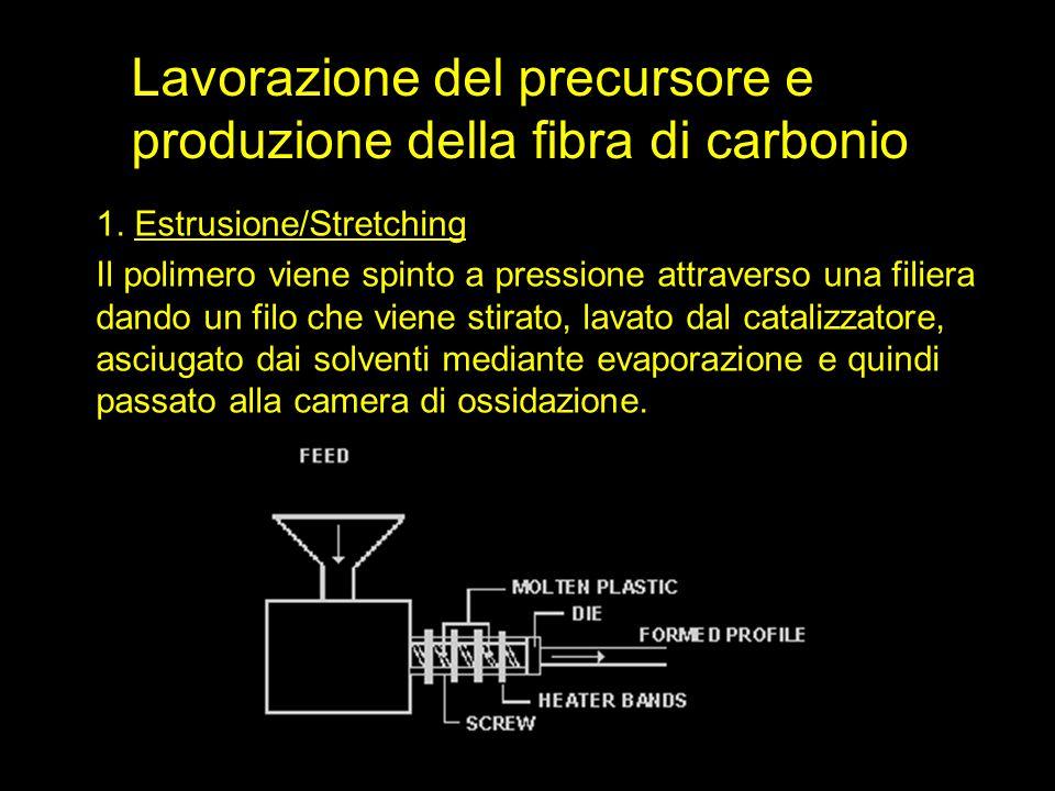 Lavorazione del precursore e produzione della fibra di carbonio