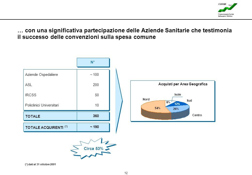 … con una significativa partecipazione delle Aziende Sanitarie che testimonia il successo delle convenzioni sulla spesa comune