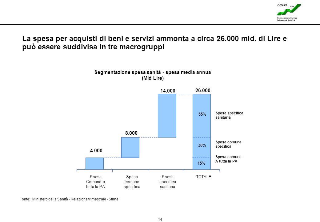 Segmentazione spesa sanità - spesa media annua