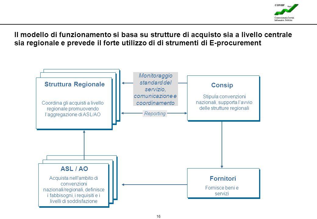 Il modello di funzionamento si basa su strutture di acquisto sia a livello centrale sia regionale e prevede il forte utilizzo di di strumenti di E-procurement