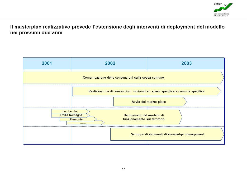 Il masterplan realizzativo prevede l'estensione degli interventi di deployment del modello nei prossimi due anni