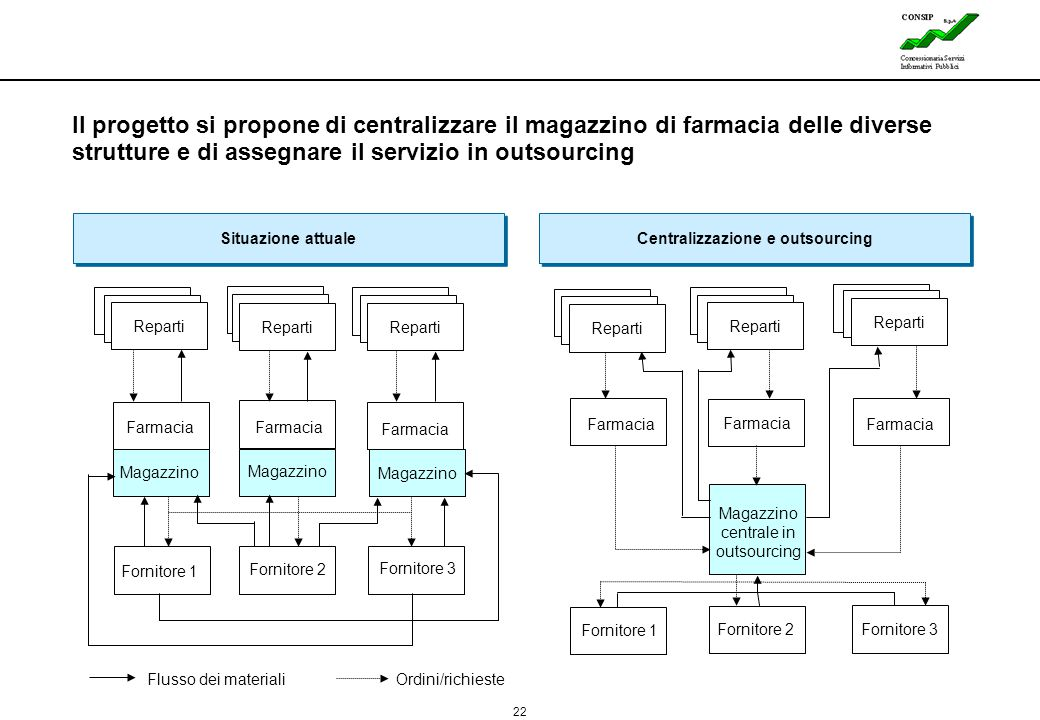 Centralizzazione e outsourcing