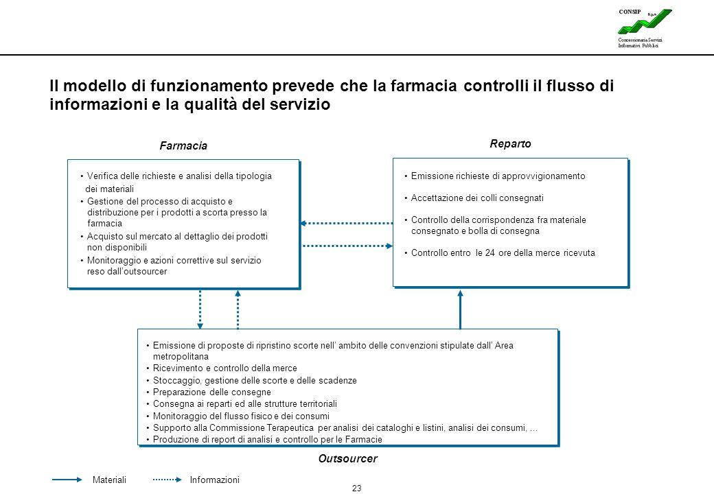 Il modello di funzionamento prevede che la farmacia controlli il flusso di informazioni e la qualità del servizio