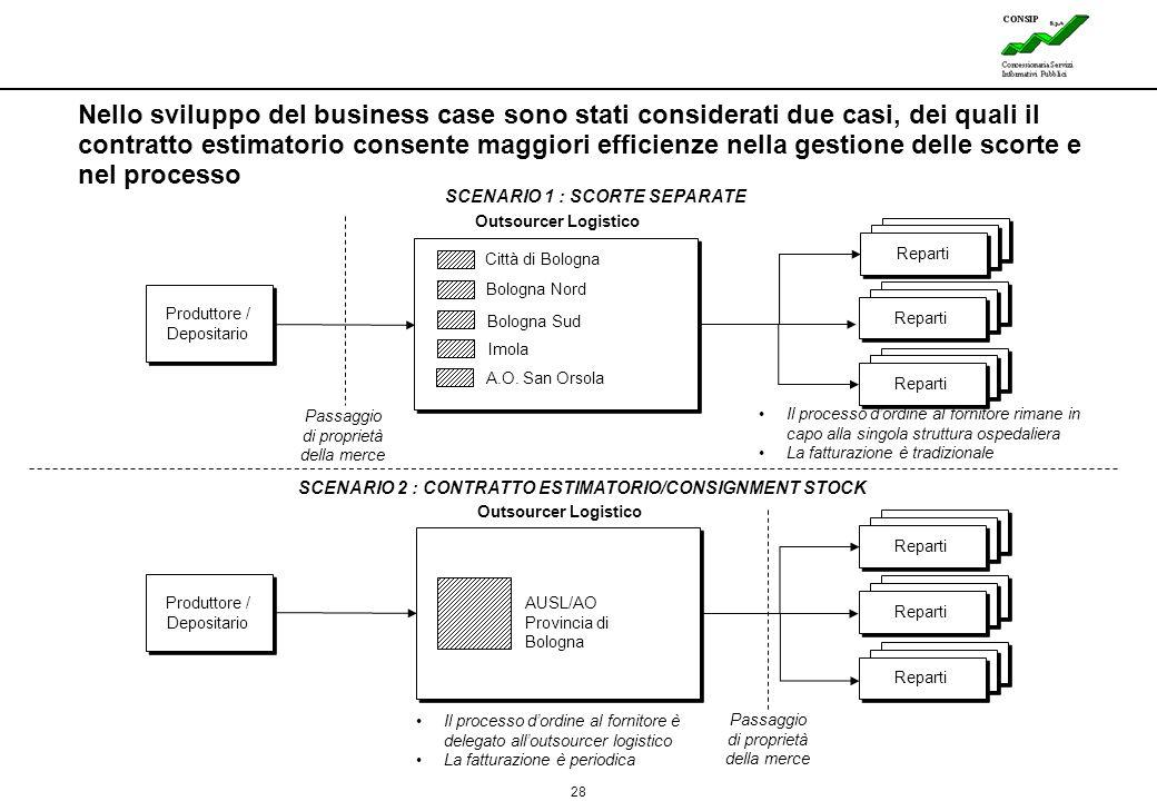 Nello sviluppo del business case sono stati considerati due casi, dei quali il contratto estimatorio consente maggiori efficienze nella gestione delle scorte e nel processo