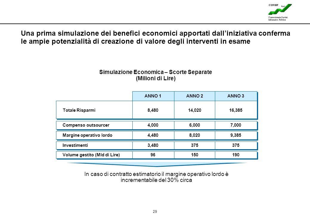 Simulazione Economica – Scorte Separate