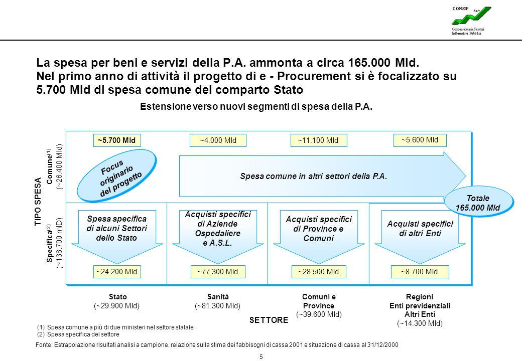 La spesa per beni e servizi della P. A. ammonta a circa 165. 000 Mld