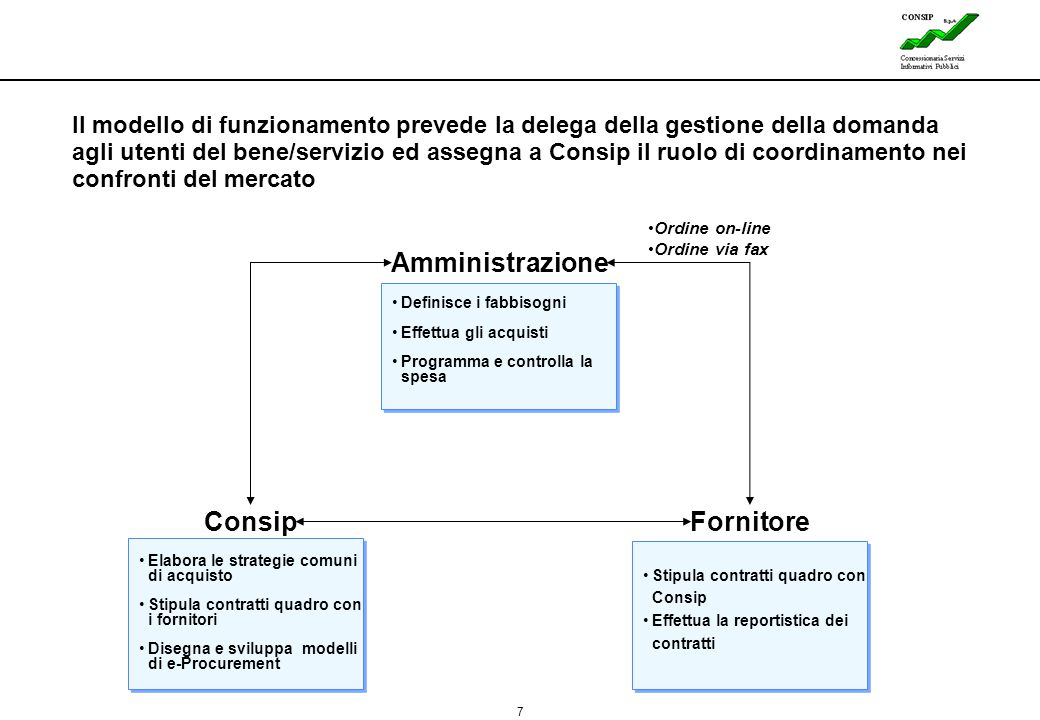 Amministrazione Consip Fornitore