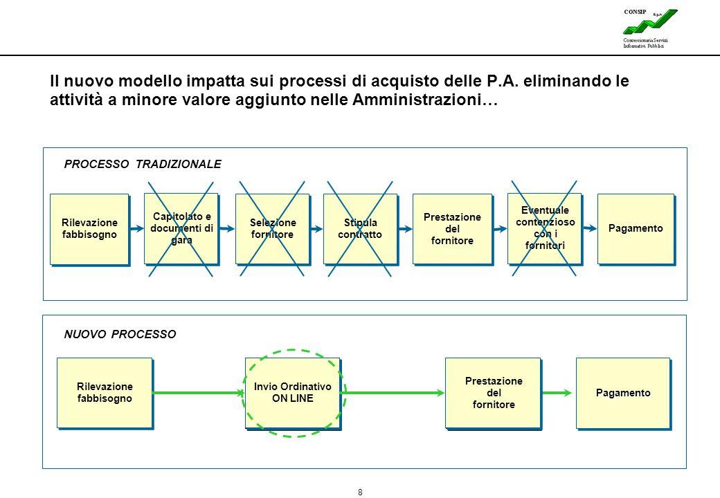 Il nuovo modello impatta sui processi di acquisto delle P. A