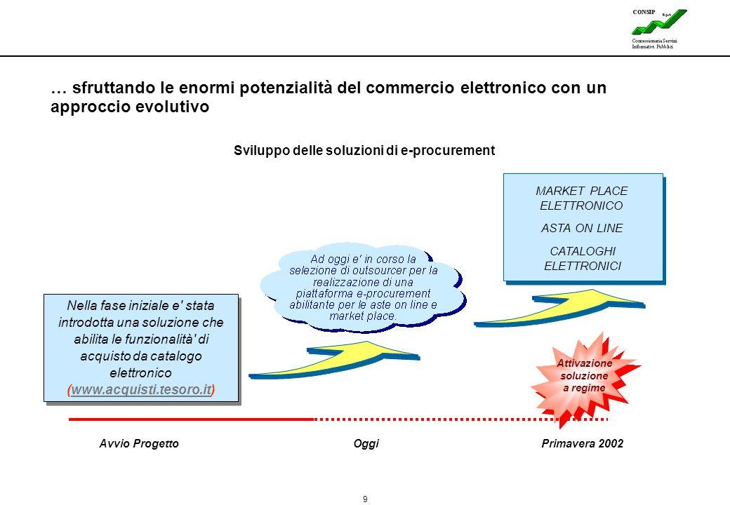 Sviluppo delle soluzioni di e-procurement