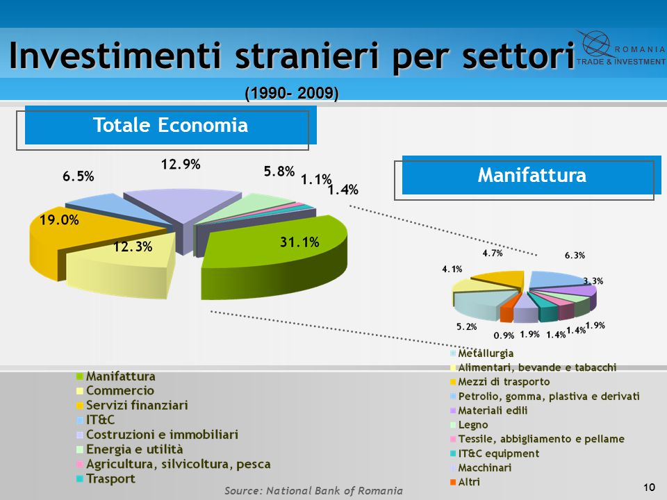 Investimenti stranieri per settori Source: National Bank of Romania