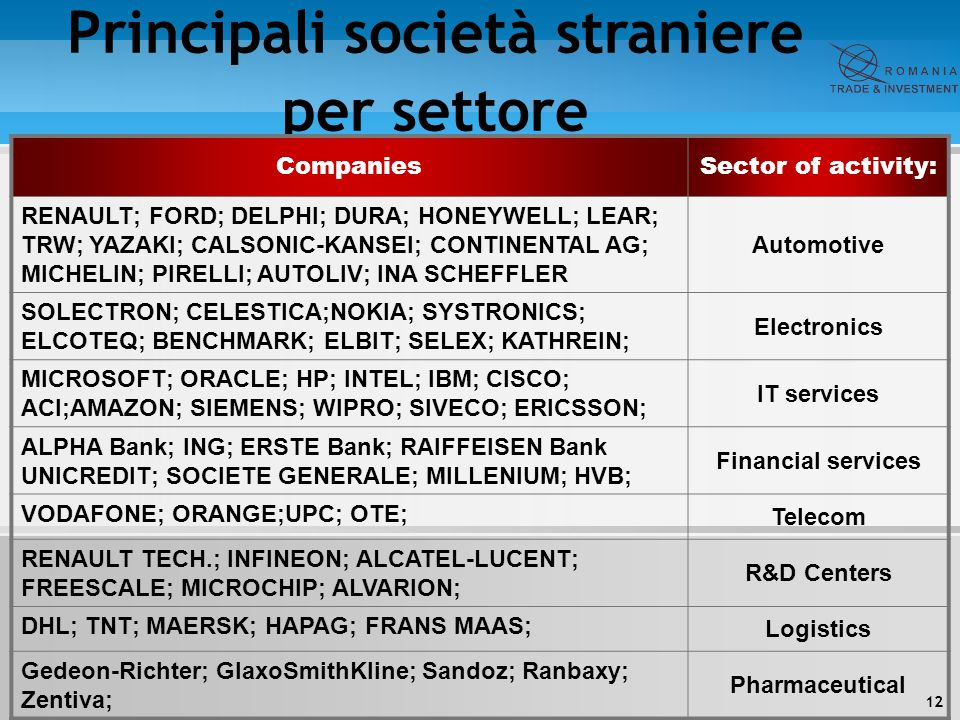 Principali società straniere per settore