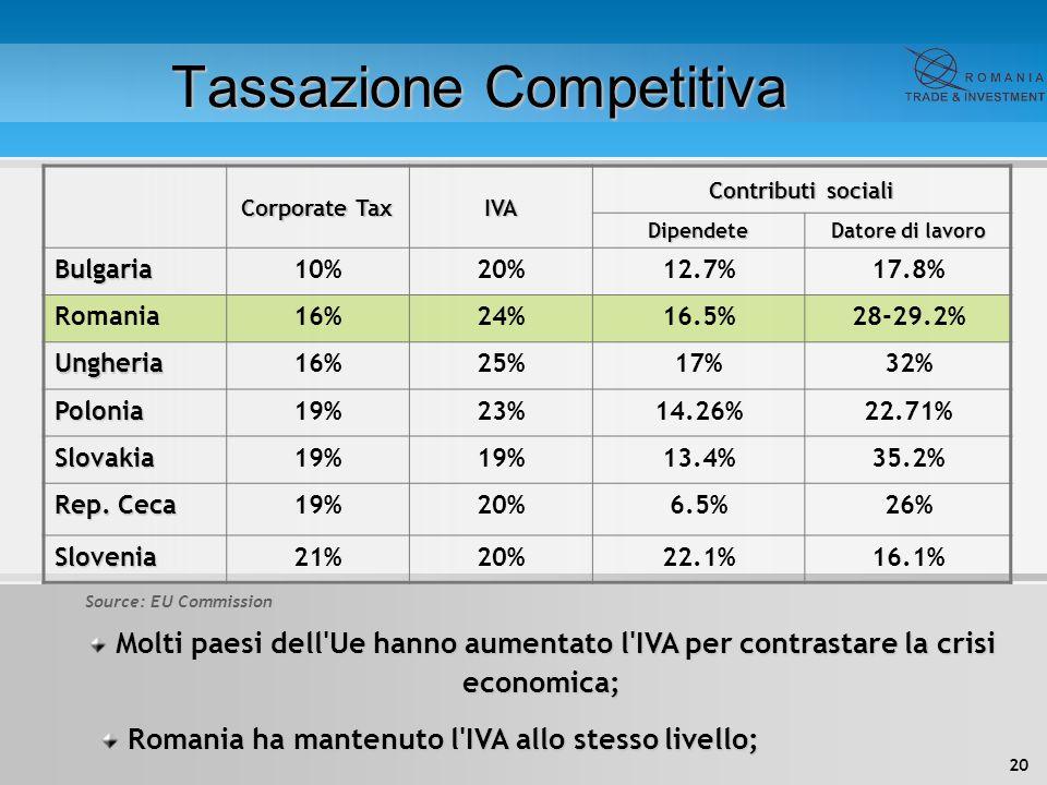 Tassazione Competitiva
