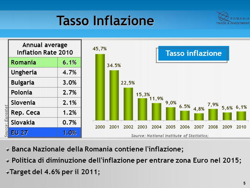 Tasso Inflazione Tasso inflazione