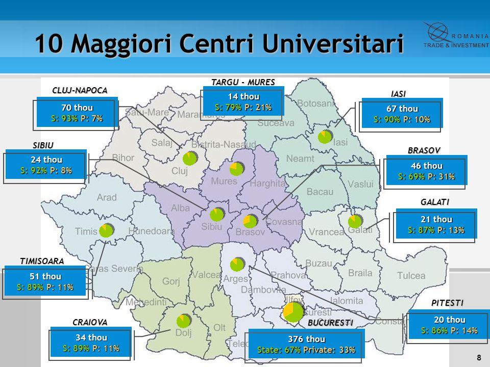 10 Maggiori Centri Universitari
