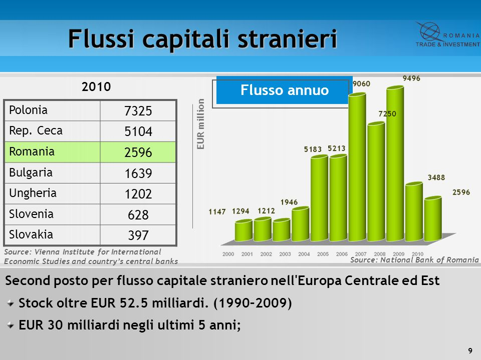 Flussi capitali stranieri Source: National Bank of Romania