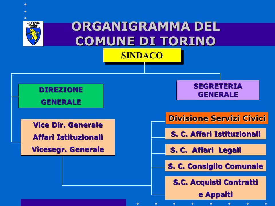 ORGANIGRAMMA DEL COMUNE DI TORINO