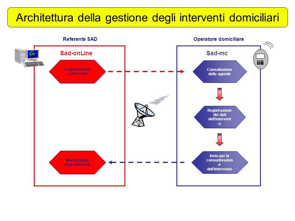 Architettura della gestione degli interventi domiciliari
