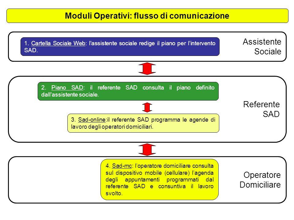 Moduli Operativi: flusso di comunicazione