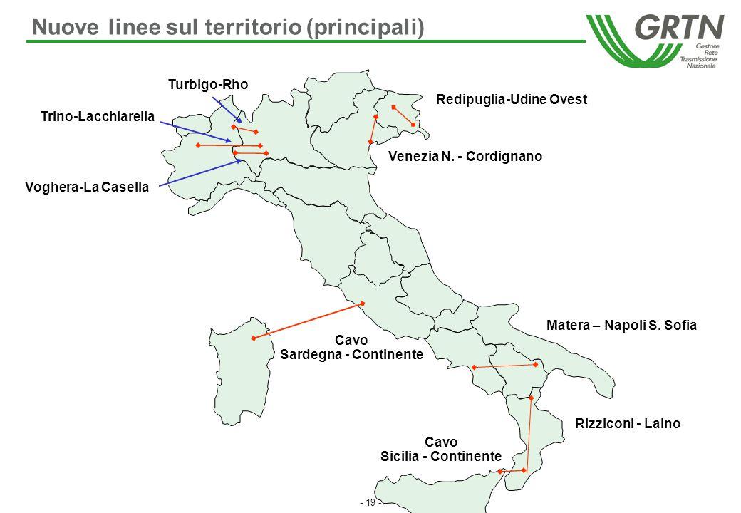 Redipuglia-Udine Ovest