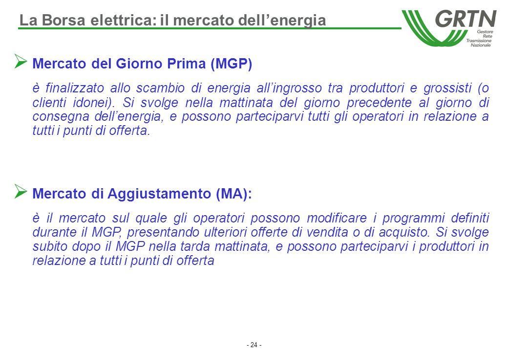 La Borsa elettrica: il mercato dell'energia