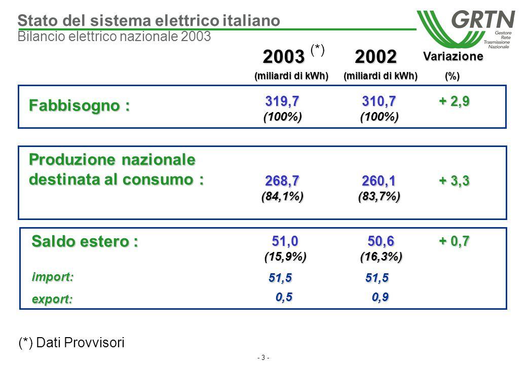 (miliardi di kWh) (miliardi di kWh) (%)