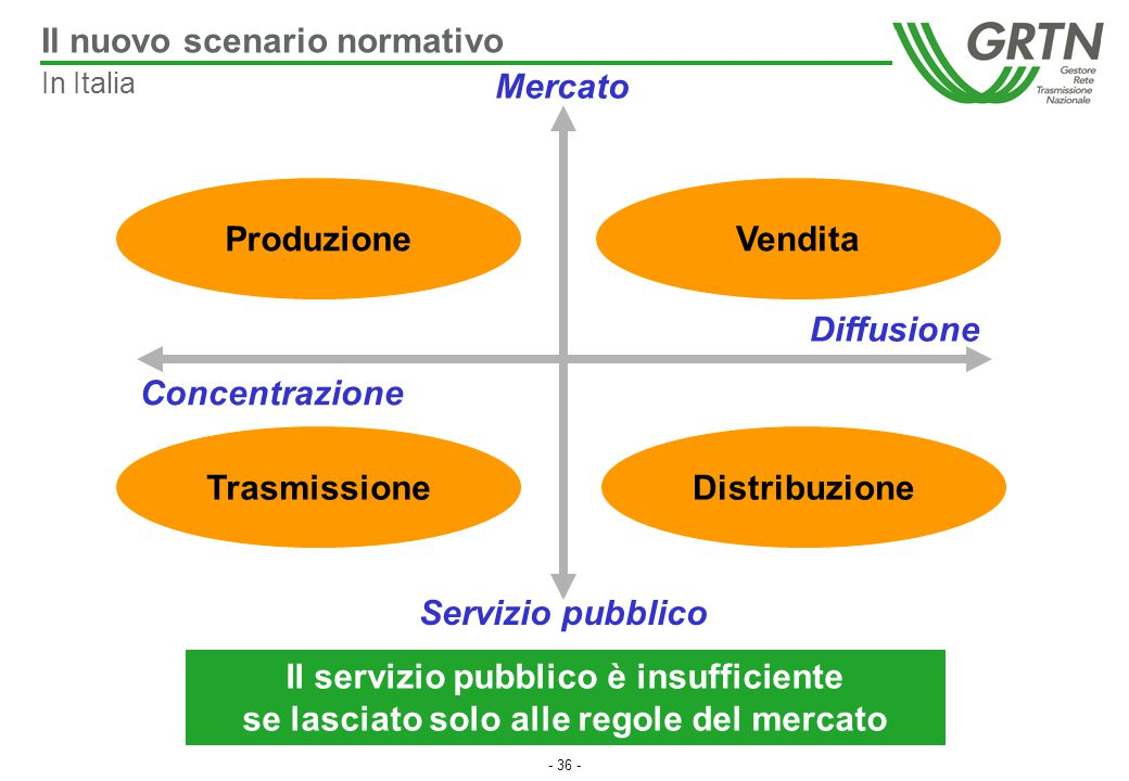 Il nuovo scenario normativo Mercato