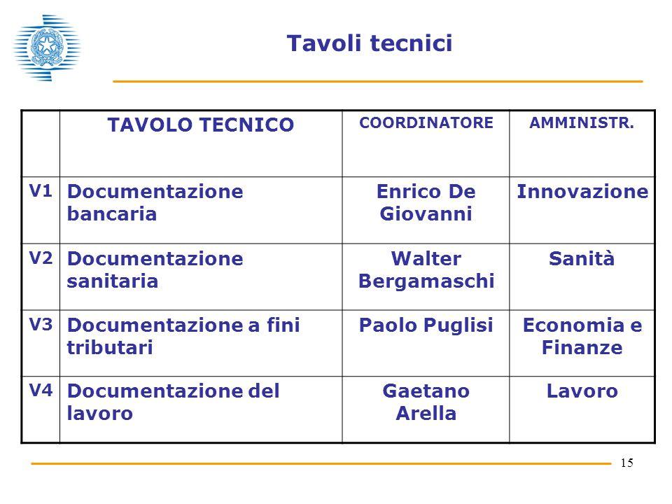 Tavoli tecnici TAVOLO TECNICO Documentazione bancaria