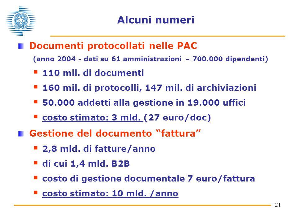 Alcuni numeri Documenti protocollati nelle PAC