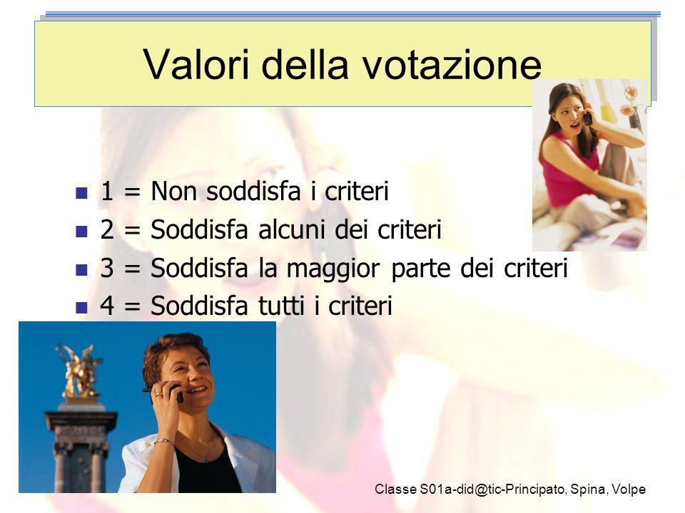 Valori della votazione