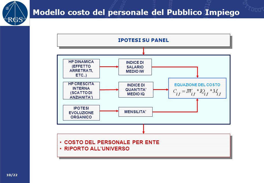 Modello costo del personale del Pubblico Impiego