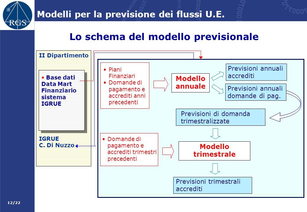 Lo schema del modello previsionale