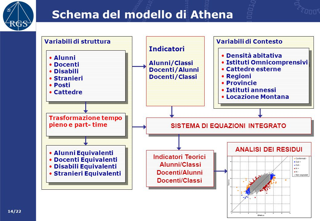 Schema del modello di Athena