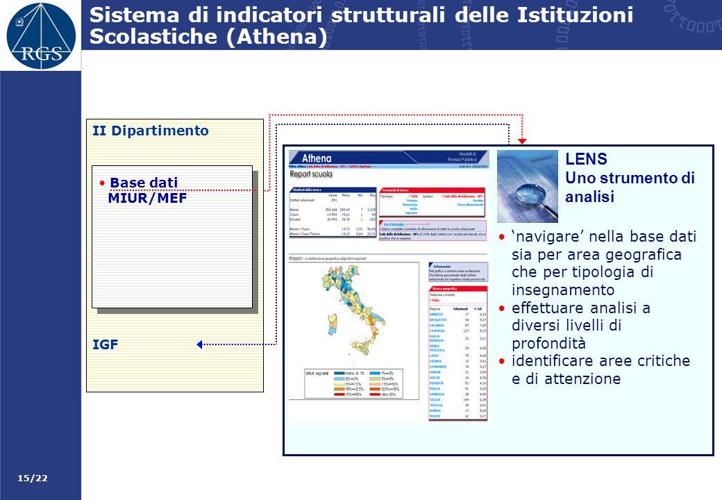 Sistema di indicatori strutturali delle Istituzioni Scolastiche (Athena)