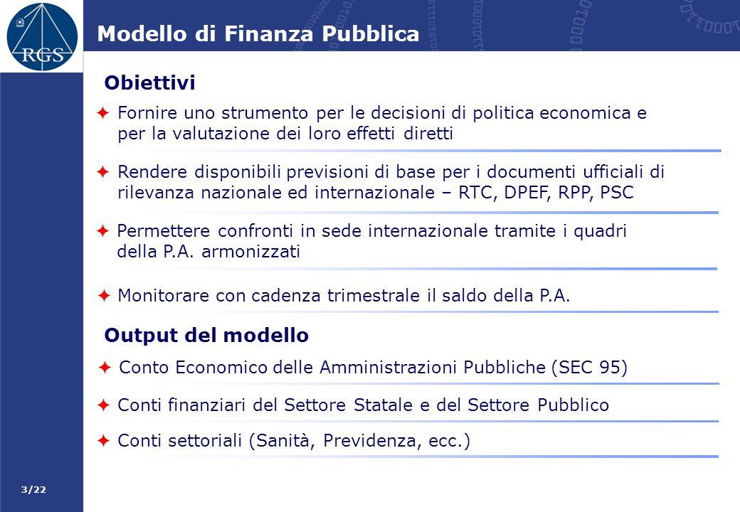 Modello di Finanza Pubblica