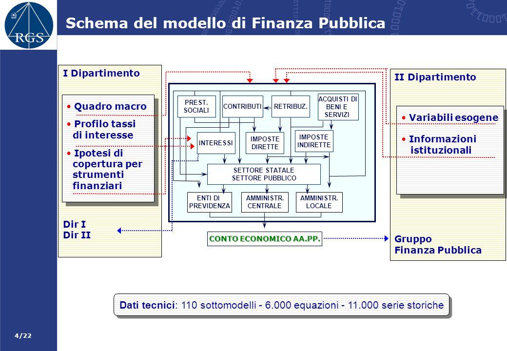Schema del modello di Finanza Pubblica
