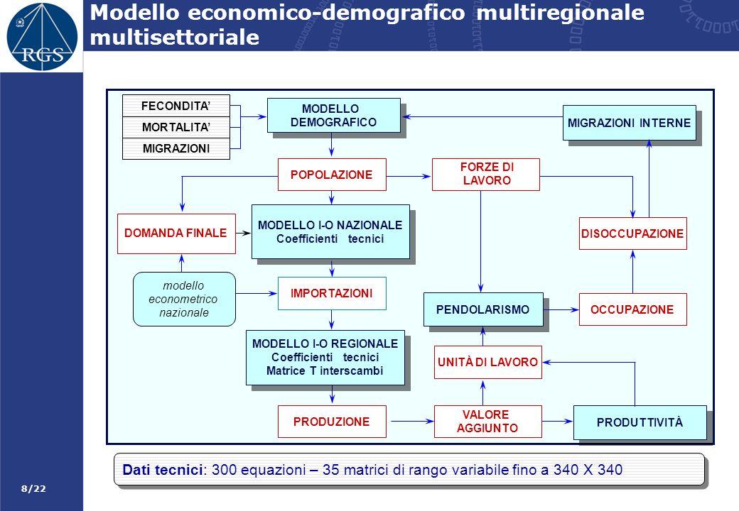 Modello economico-demografico multiregionale multisettoriale