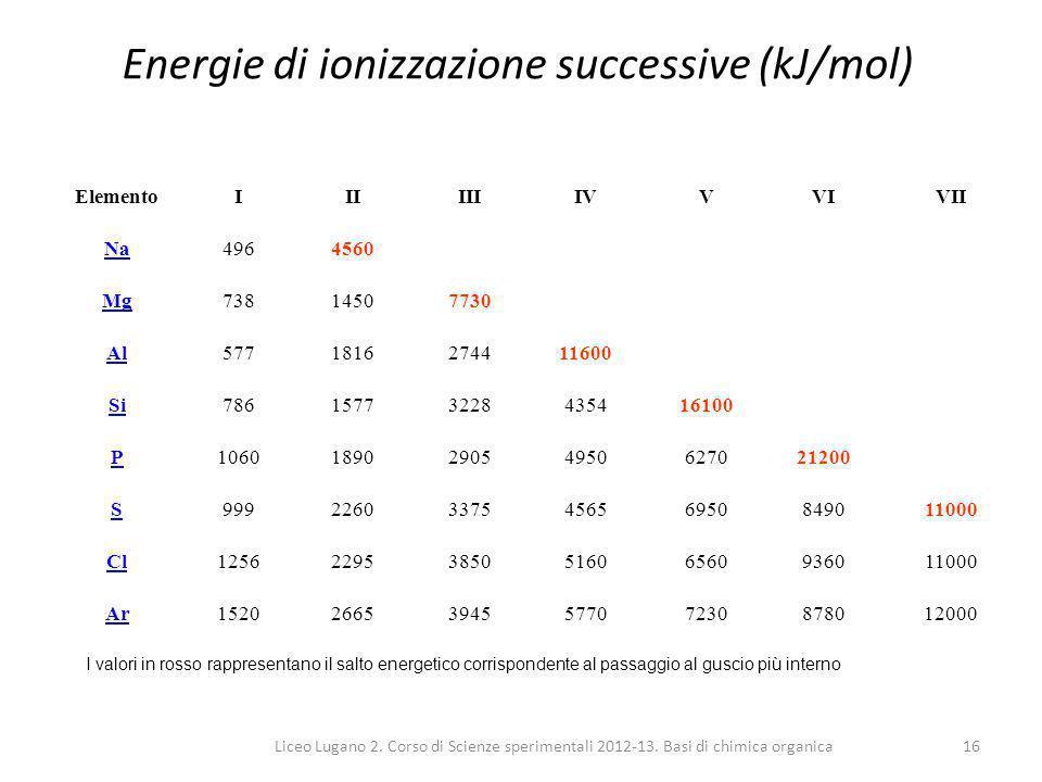 Energie di ionizzazione successive (kJ/mol)