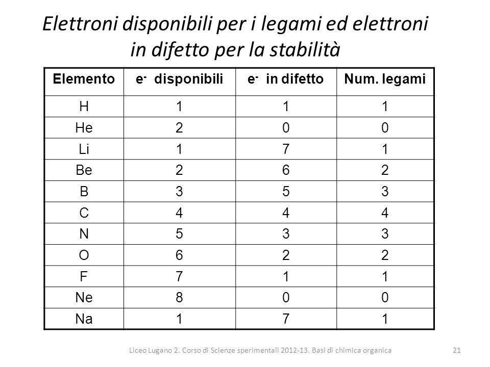 Elettroni disponibili per i legami ed elettroni