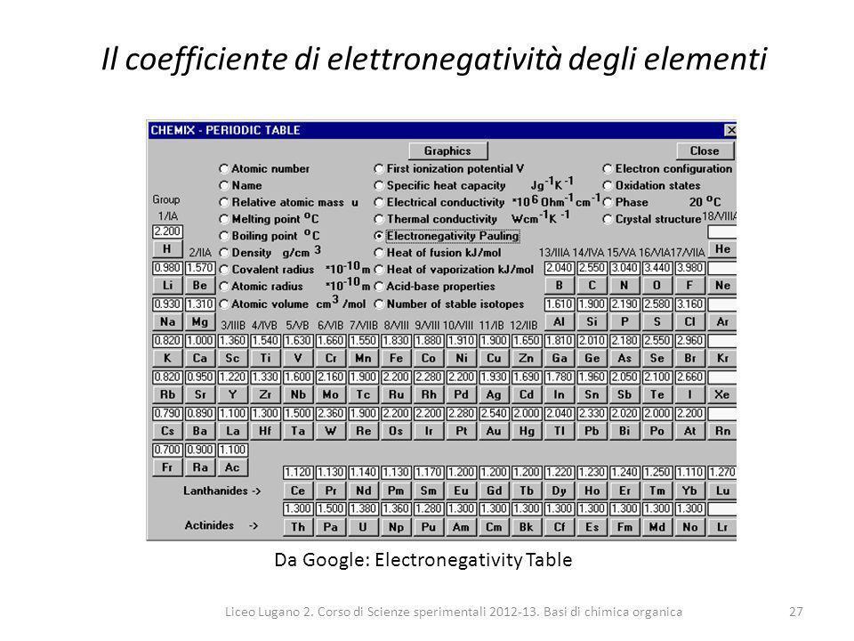 Il coefficiente di elettronegatività degli elementi