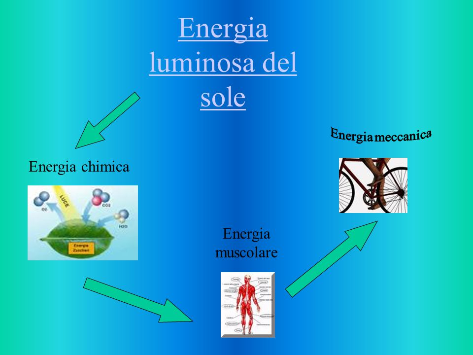 Energia luminosa del sole