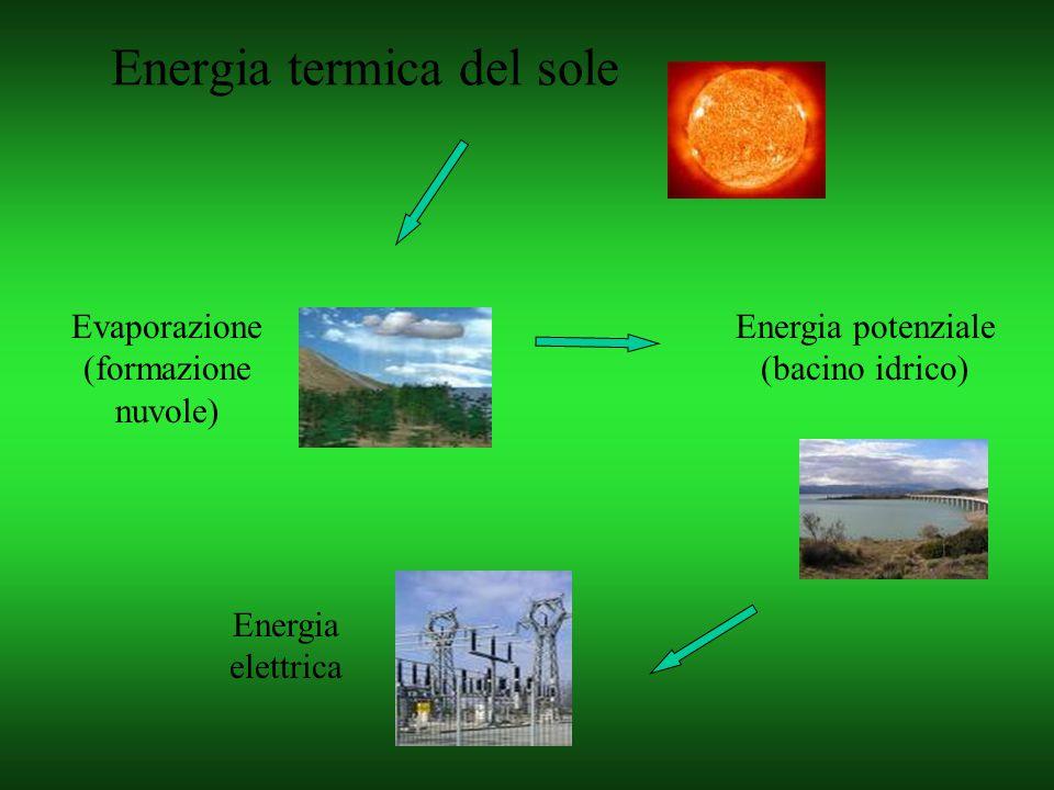 Energia termica del sole