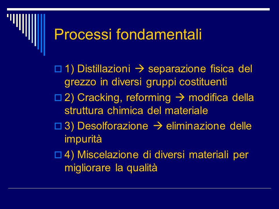 Processi fondamentali