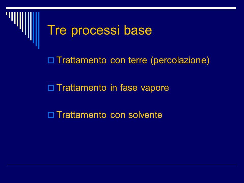 Tre processi base Trattamento con terre (percolazione)