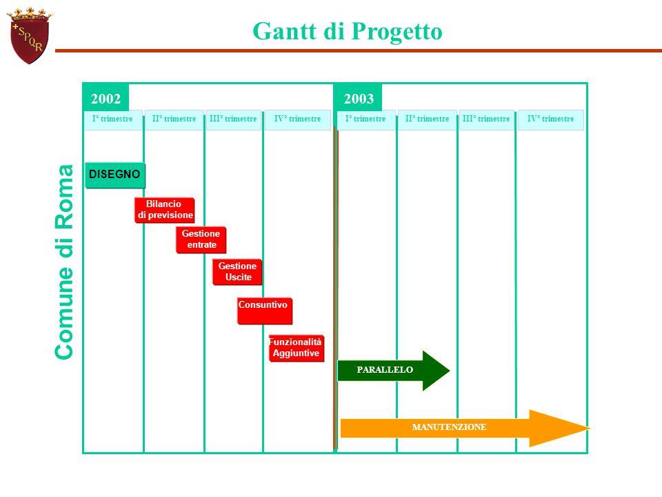Gantt di Progetto Comune di Roma 2002 2003 DISEGNO Bilancio