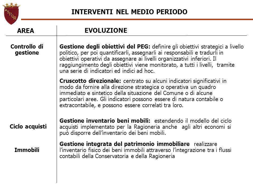 INTERVENTI NEL MEDIO PERIODO