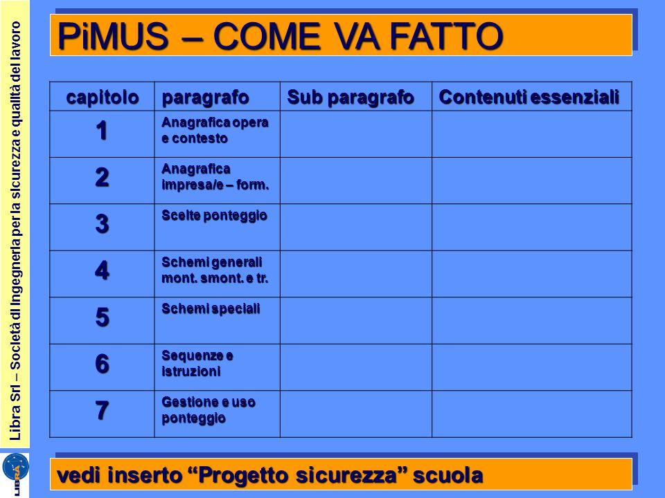 PiMUS – COME VA FATTO capitolo. paragrafo. Sub paragrafo. Contenuti essenziali. 1. Anagrafica opera e contesto.