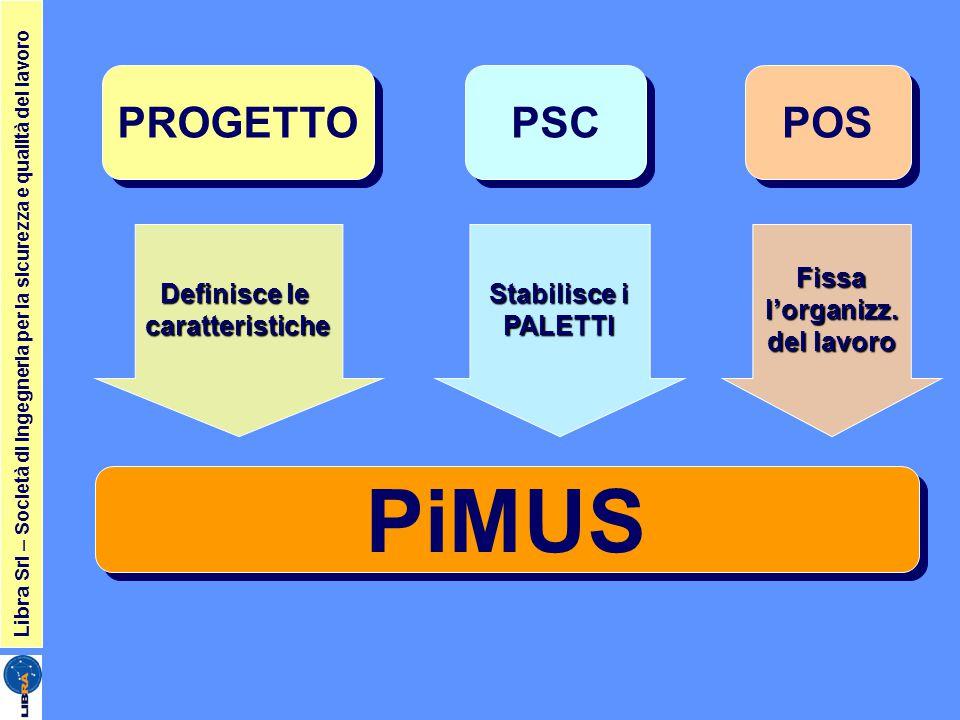PiMUS PROGETTO PSC POS Definisce le Stabilisce i Fissa caratteristiche