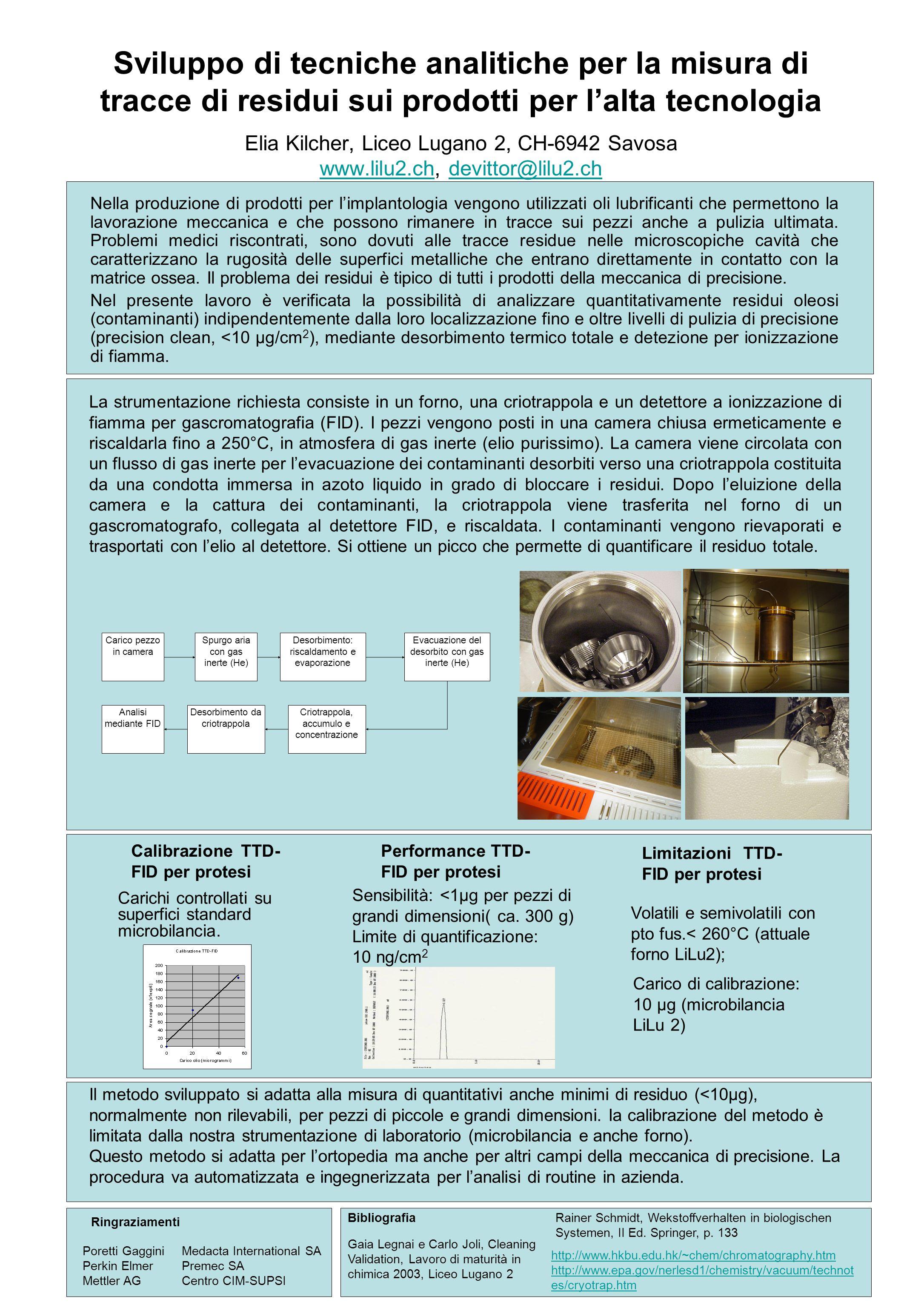 Sviluppo di tecniche analitiche per la misura di tracce di residui sui prodotti per l'alta tecnologia Elia Kilcher, Liceo Lugano 2, CH-6942 Savosa www.lilu2.ch, devittor@lilu2.ch