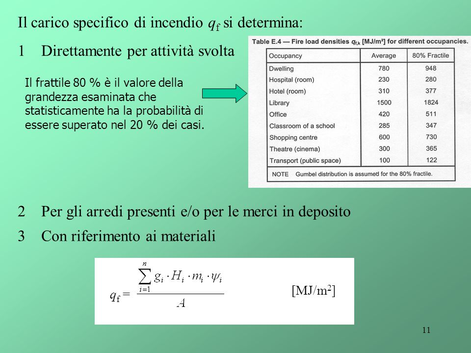 Il carico specifico di incendio qf si determina: